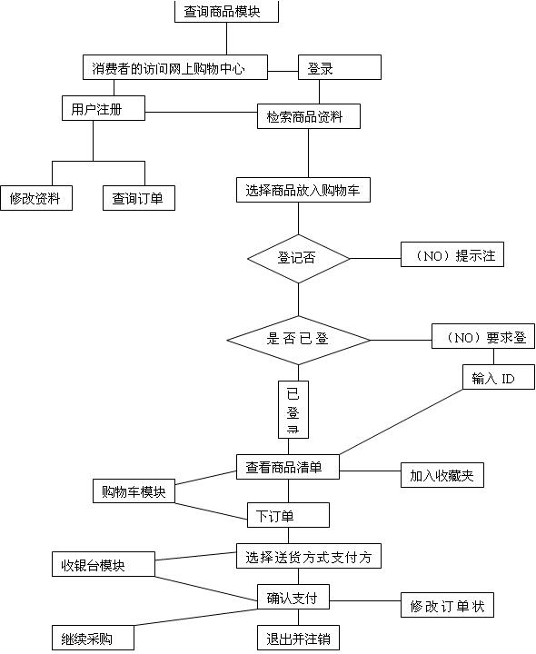 商城网站站点设计流程图